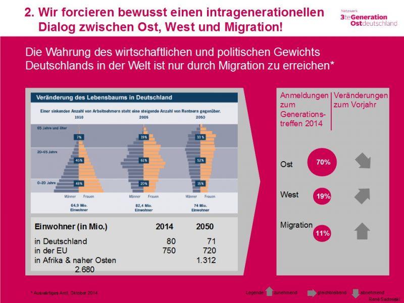 Die Wahrung des wirtschaftlichen und politischen Gewichts Deutschlands in der Welt ist nur durch Migration zu erreichen